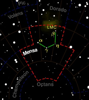 Mensa Constellation