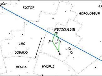 Star Constellation Facts: Reticulum