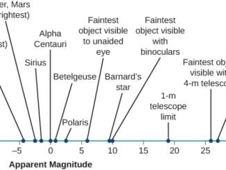 Star Magnitudes