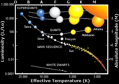 Essential astronomical systems of measurement hertzsprung russell h r diagram ccuart Image collections