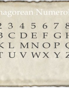 Picture numerology also astronumerology wisdom rh astronumerologywisdom