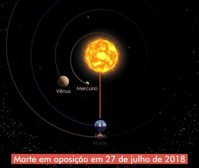 Marte Em Oposicao Em 27 De Julho De 2018 Credito Solar Walk 2