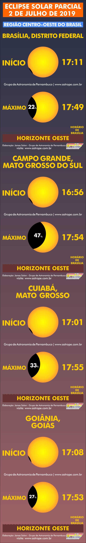 Horários do Eclipse Solar Parcial de 2 de julho de 2019 no Brasil na Região Centro-Oeste. Crédito: AstroPE.