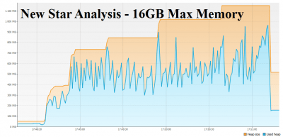 New Star Analysis optimized For Memory Consumption 16GBMaxMemory