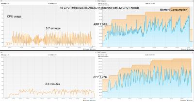 StarAnalysis behaviour 16 CPU threads