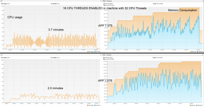 StarAnalysis behaviour 16 CPU threads