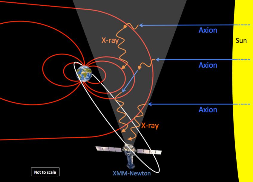 Esboço, sem estar à escala, que mostra os fluxos de axiões (azul) vindos do Sol, convertidos em raios-X (laranja) no campo magnético da Terra (vermelho), que depois são detectados pelo observatório XMM-Newton. Crédito: Universidade de Leicester