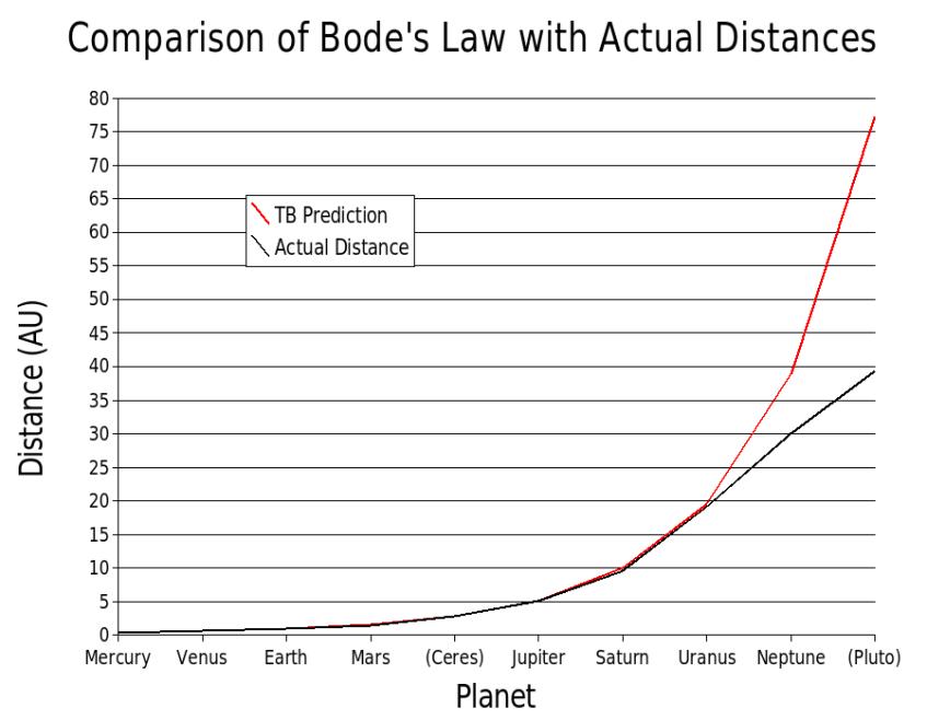 graph titius bode
