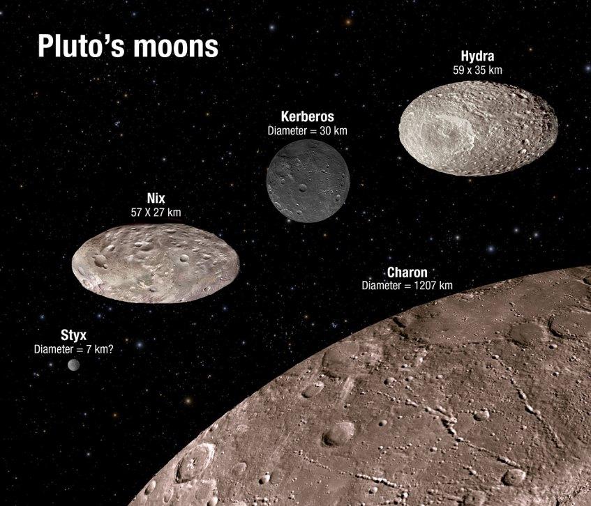 As 5 luas de Plutão. Caronte, de longe a maior, forma um sistema binário com Plutão. Das 4 luas exteriores, Hidra e Nix são as maiores, têm formas de bolas de râguebi e uma rotação caótica. Cérbero tem uma superfície extraordinariamente escura. Estige, muito pequena, é a lua sobre a qual menos sabemos. Os detalhes nas superfícies das luas nesta imagem são ficcionais; a sonda New Horizons está ainda demasiado longe para ver detalhes nas superfícies lunares. Crédito: NASA, ESA, A. Field (STScI).