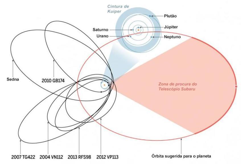 Crédito da imagem: K. Batygin & M. Brown/JPL/CalTech (dados); A. Cuadra/Science (esquema) Adaptação: Planetário do Porto.