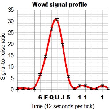 """Representação gráfica do sinal do sinal """"Wow!"""""""