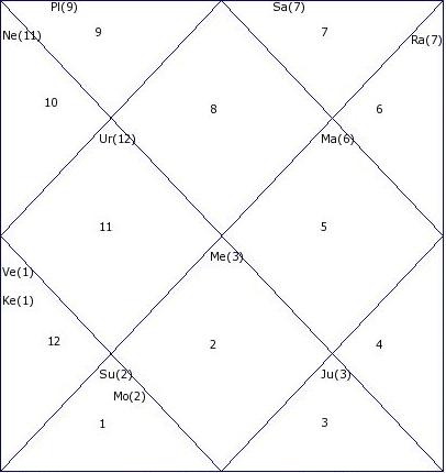 CSK vs MI IPL 2014 Astrology Prediction (28 May)