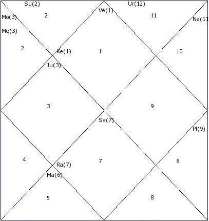 CSK vs KXIP IPL 2014 Astrology Prediction (30 May)