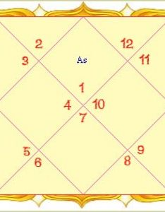 Astrology chart  magic or logic also natal zodiac  birth rh astrosage