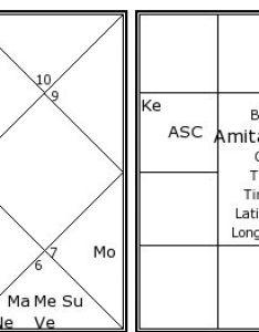 Amitabh bachchan   birth chart kundali also kundli horoscope rh astrosage