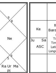 Barack obama   birth chart kundali also kundli horoscope by date rh astrosage