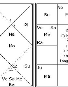 Edgar cayce   birth chart kundali also kundli horoscope by date of rh astrosage
