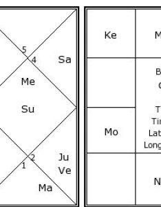 Ganesh   birth chart kundali also kundli horoscope by date of rh astrosage