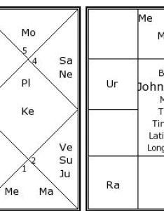 John  kennedy   birth chart kundali also kundli horoscope by rh astrosage