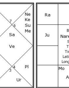 Narendra modi   birth chart kundali also kundli horoscope by date rh astrosage