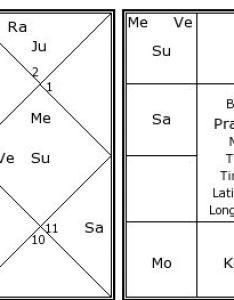 Prakash raj   birth chart kundali also kundli horoscope by date of rh astrosage