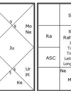 Rahul gandhi   birth chart kundali also kundli horoscope by date rh astrosage
