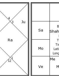 Shah rukh khan   birth chart kundali also kundli horoscope by rh astrosage