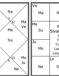 Sivakarthikeyan   birth chart kundali also kundli horoscope by rh astrosage