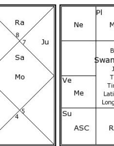 Swami vivekananda   birth chart kundali also kundli horoscope rh astrosage