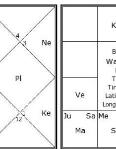 Walt disney   birth chart kundali also kundli horoscope by date of rh astrosage