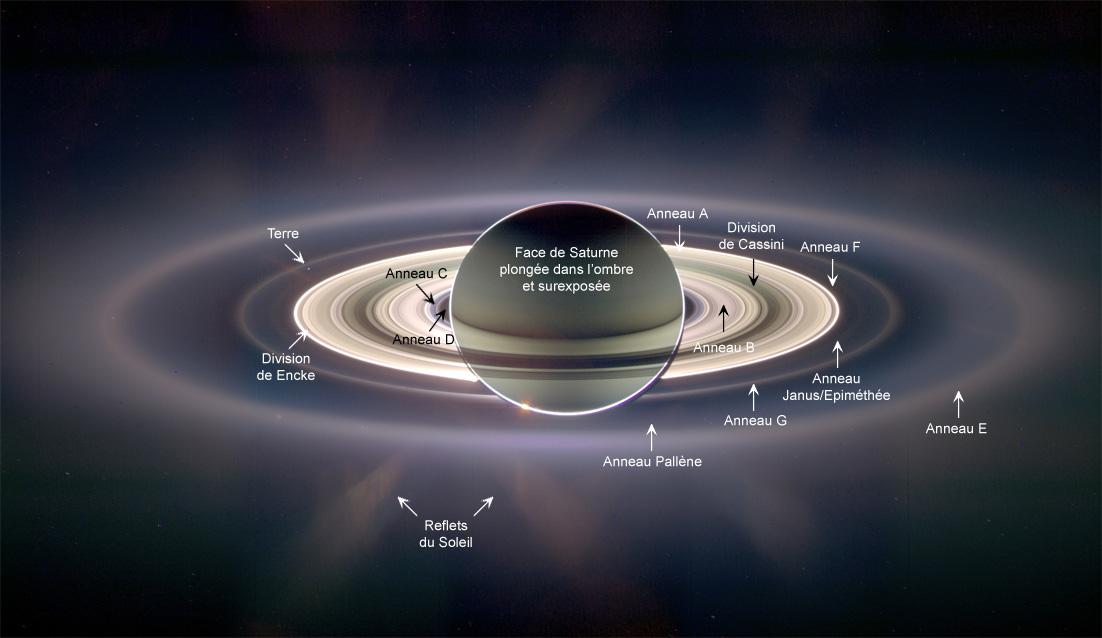 Les anneaux de Saturne - Le système d'anneaux (II) - Saturne, père de Jupiter - Luxorion