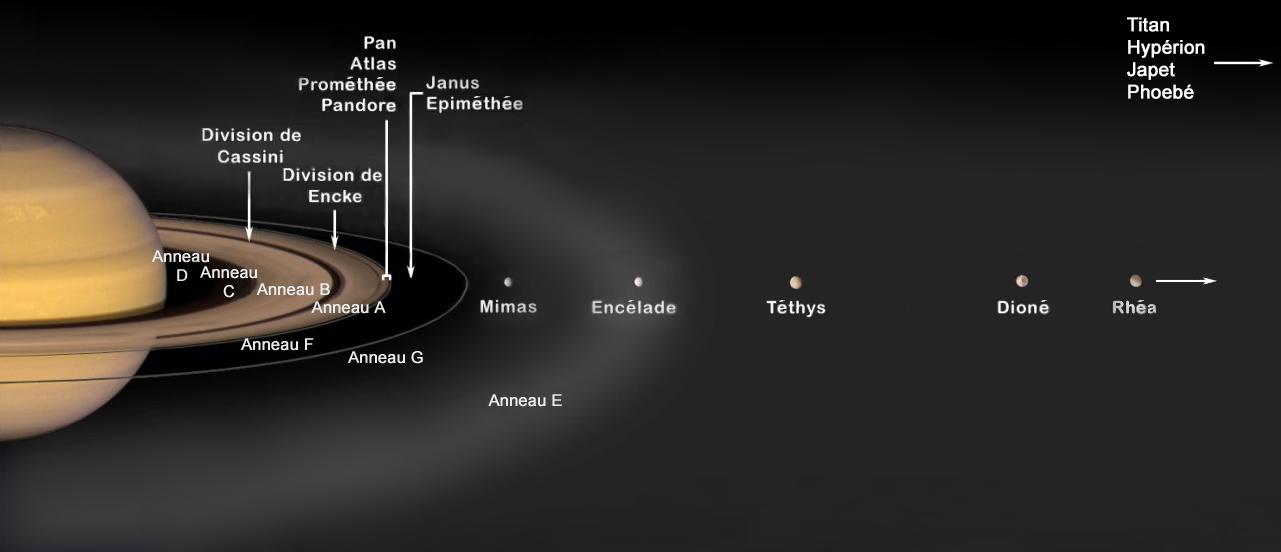 Emplacement des principaux systèmes d'anneaux et des satellites de Saturne - David Seal / Caltech / JPL - LUXORION