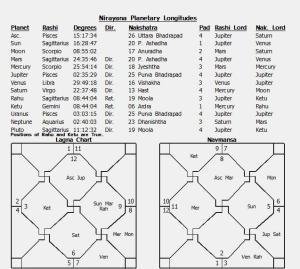 1 January 2012 horoscope