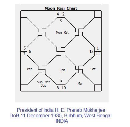 President Pranab Mukherjee Horoscope