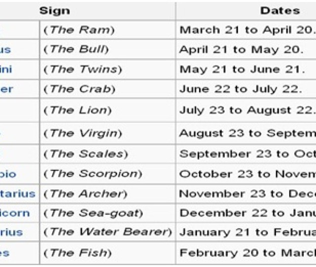 There Square Measure Twelve Moon Signs Outlined Within The Indian Pseudoscience Particularly Mesh Aries Vrishabh Taurus Mithun Gemini