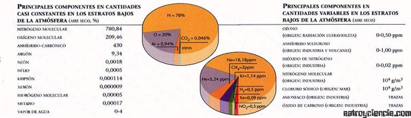 Composición de la atmosfera
