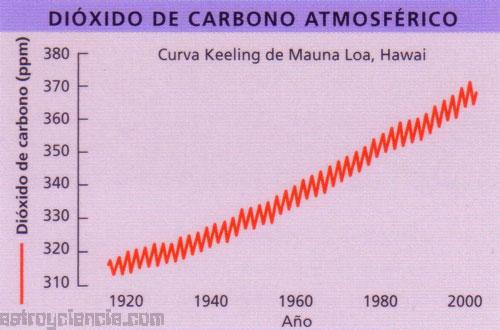 Midiendo el dióxido de carbono