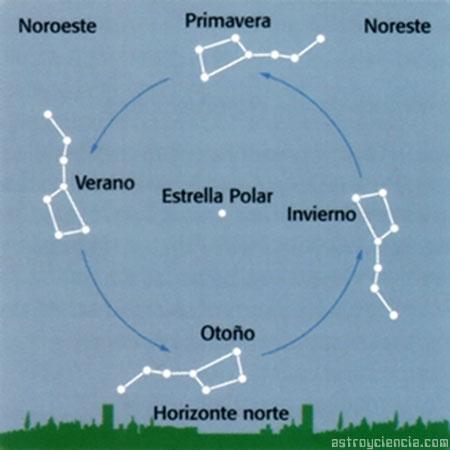 Historia De La Constelaci 243 N De La Osa Mayor