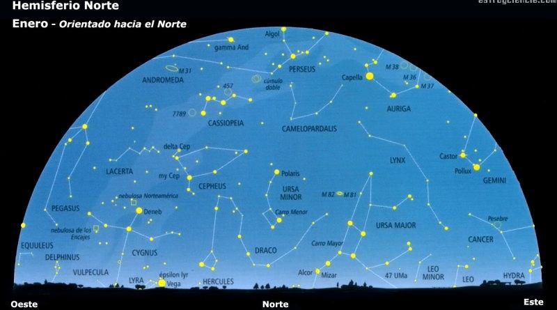 Enero - Hemisferio Norte - Orientado hacia el Norte