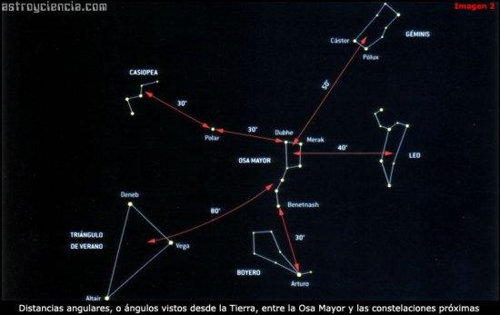 Distancias angulares entre las constelaciones