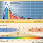 Tipos de radiaciones del Sol