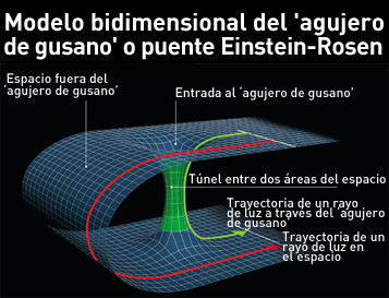 Resultado de imagen de agujero de gusano espacio