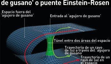 Gráfico de un agujero de gusano