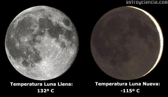 Temperatura de la superficie de la Luna