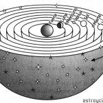 La música de las esferas celestes