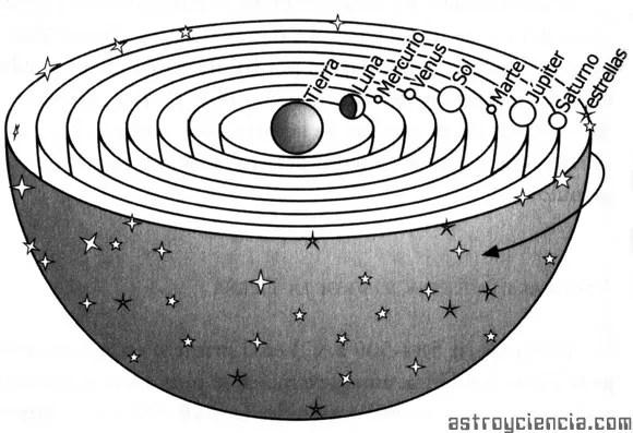 Las esferas celestes de Pitágoras