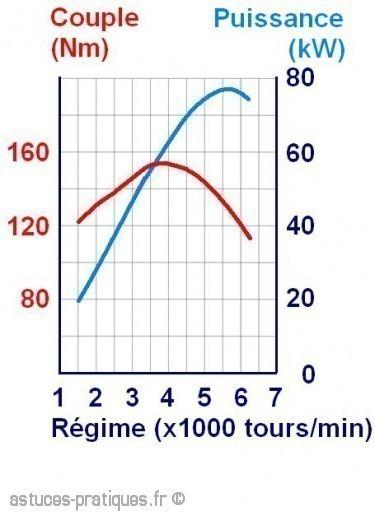 courbe de couple et de puissance moteur 2