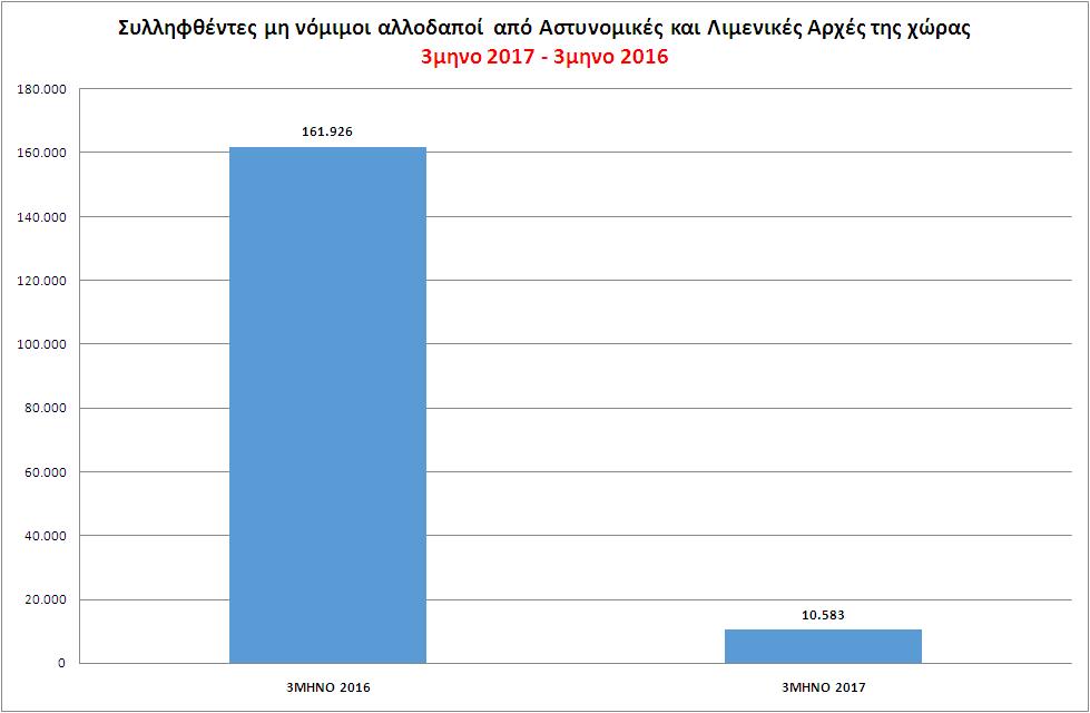 Συλληφθέντες μη νόμιμοι αλλοδαποί, για παράνομη είσοδο & παραμονή, από Αστυνομικές και Λιμενικές Αρχές 3μηνο 2017 - 3μηνο 2016