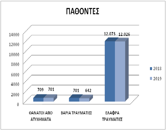 https://i0.wp.com/www.astynomia.gr/images/stories//2019/statistics19/troxaia-2019_pathontes.png