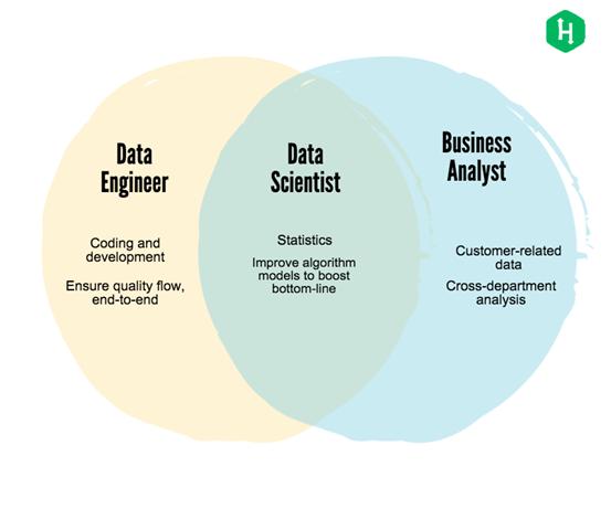 Data engineer vs data scientist vs business analyst
